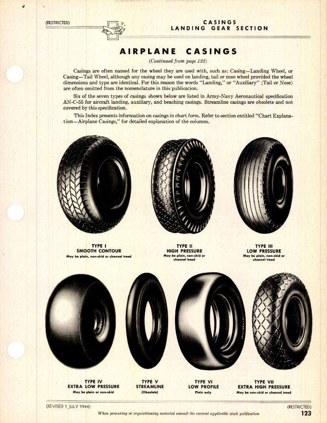 Aircraft Wheel Casings